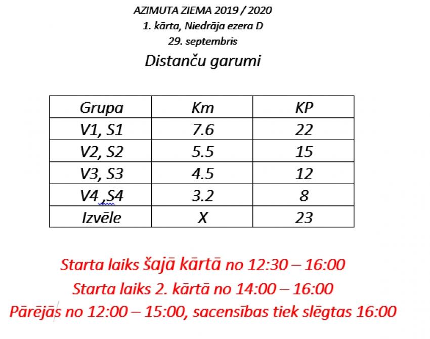 AZIMUTA ZIEMA 1. kārta distanču parametri.